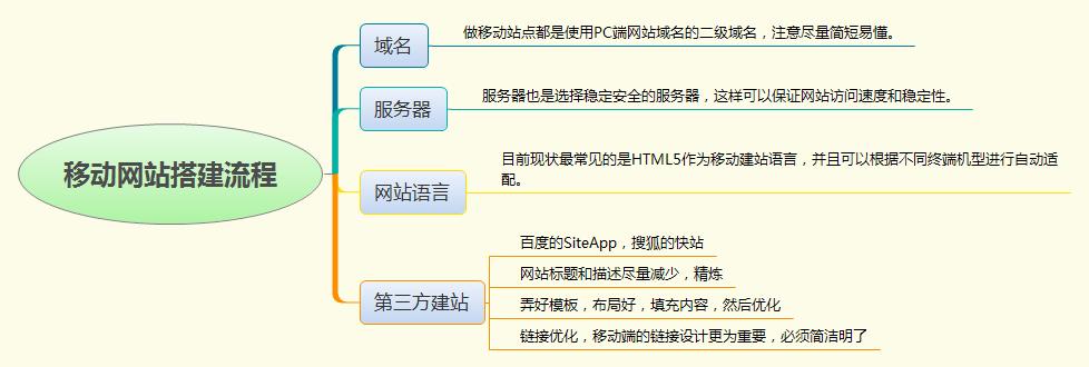 移动网站搭建流程