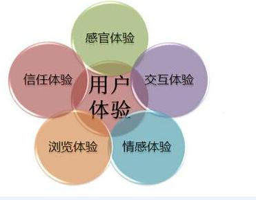 SEO层次:用户体验分析