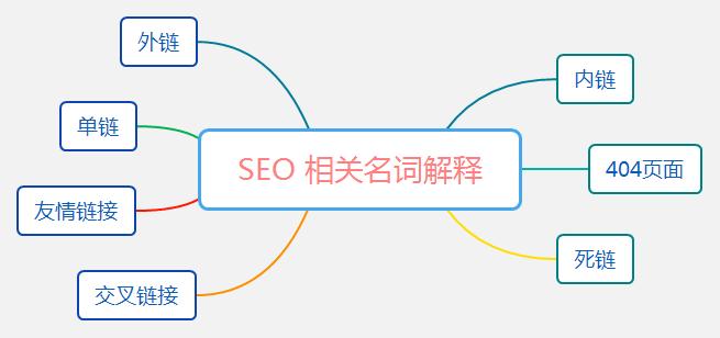 SEO相关名词解释,外链、内链、友情链接、单链和交叉链接,死链和404页面。