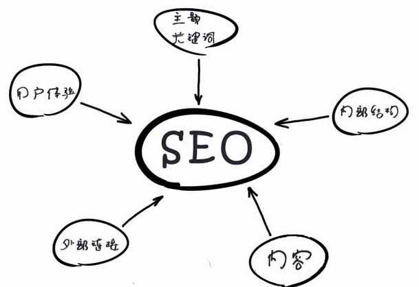 SEO层次:懂得了布局网站,但是还是没有分析需求